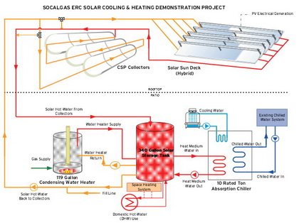 Solar Thermal Combined Heat and Power